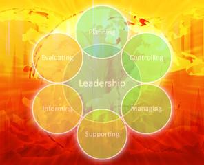 Leadership management diagram