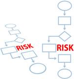 Process management insurance RISK flowchart poster