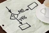decision flowchart poster