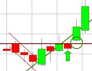 Aktien Chart Börse