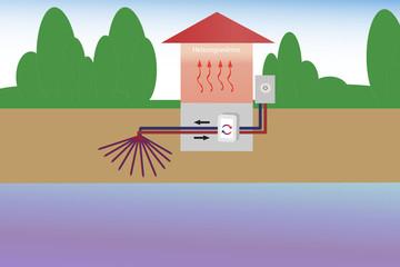 Wärmepumpe Erde/Wasser