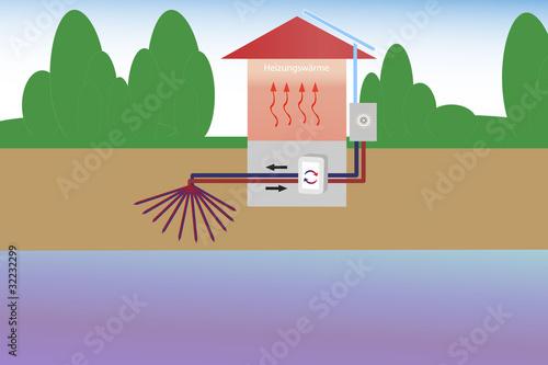 Leinwanddruck Bild Wärmepumpe Wasser/Luft