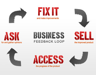 Business Feedback Loop