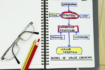 Value creation abstract