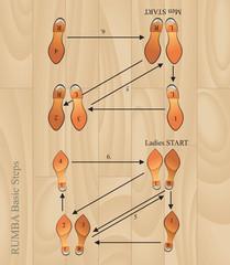 rumba basic steps