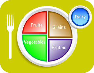 Food My Plate Portions