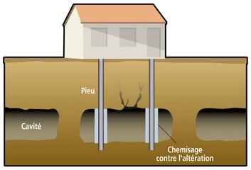Mines - Protection - Pieux et fondations profondes
