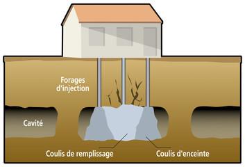 Mines et carrières - Protection - Injection par forages