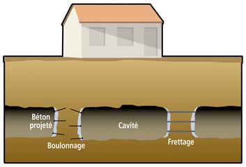 Mines - Protection - Renforcement des piliers existants