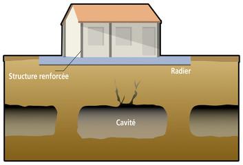 Mines et carrières - Protection - Radier