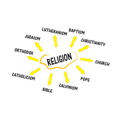 Religion mind map with words