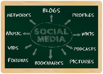 Social media business concept