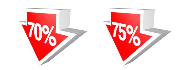 down 70-75%