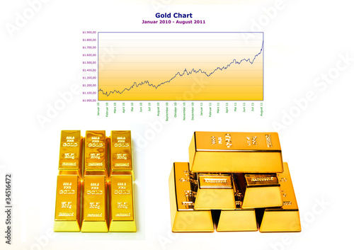 Goldbarren - Goldkurs - Gold Chart