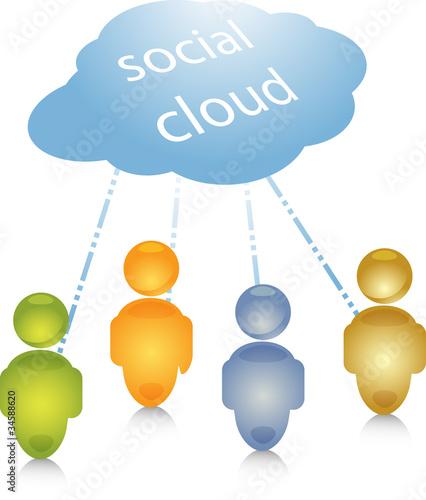Social cloud people connection illustration