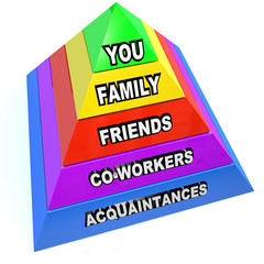 Pyramid of Personal Communication Network Relationships