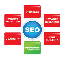 SEO: Concept of search engine optimization