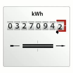 Ökostrom schont ihren Stromzähler