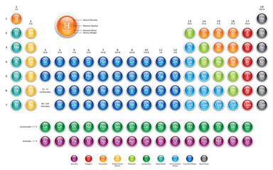 Periodic Table of the Elements - colorful glossy web buttons