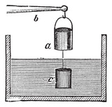 The Experimental Verification of Archimedes principle vintage en
