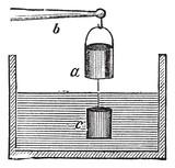 The Experimental Verification of Archimedes principle vintage en poster