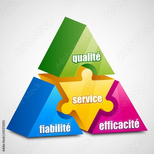 Fiabilité Efficacité Qualité Service