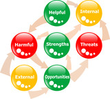 SWOT analysis concept colored glossy button