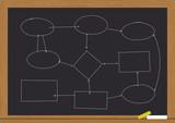 flowchart on chalkboard poster
