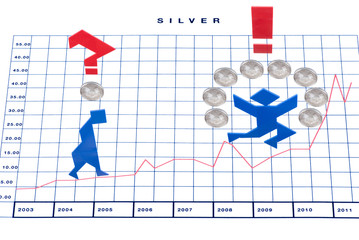 Silver prices chart