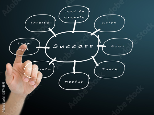 Hand pushing on the success flow chart