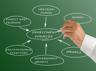 Diagram of investment sources
