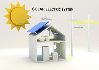 Sistema ad energia solare