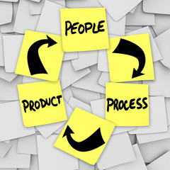 PLM Product Life Cycling Words on Sticky Notes People Process