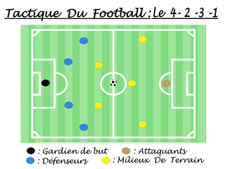 TACTIQUE DU FOOTBALL LE 4-2-3-1