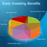 Early Investing Benefits poster