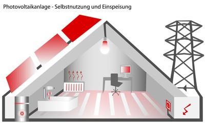 Photovoltaikanlage - Selbstnutzung - Einspeisung