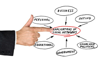 APPLICATION DOMAINS OF SOCIAL NETWORKS