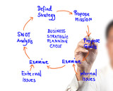 business man drawing idea board of business strategic planning poster