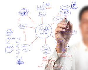 business man drawing idea board of business process diagram