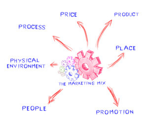 The marketing mix, idea board of business process