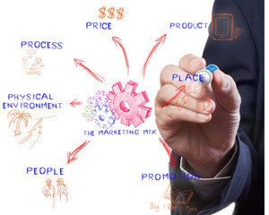 The marketing mix, man drawing idea board of business process