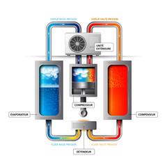 Systeme / Pompe à chaleur