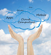 Cloud Computing and hand