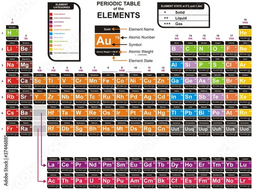 Vector - Colorful Periodic Table of the Chemical Elements