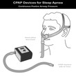 Sleep Apnea, CPAP Machine, Air Hose, Nasal Pillow Face Mask