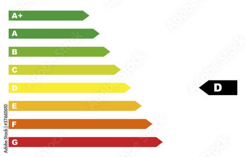 Energie Klassen D
