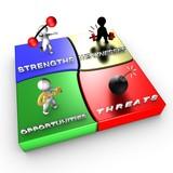 Strategic method: SWOT analysis poster