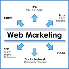 mappa web marketing