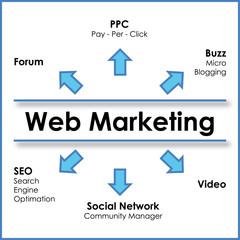 mappa web marketing