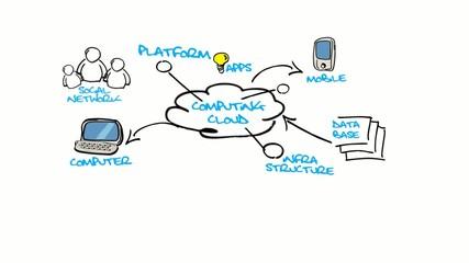 Cloud Computing drawing diagram sketch animation